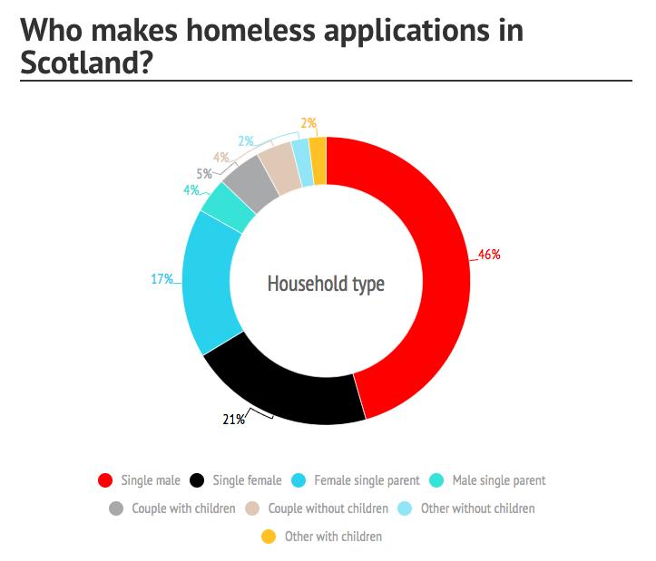 shelter statistics homelessness